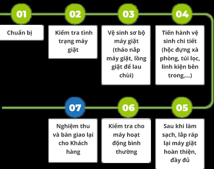 quy trình vệ sinh máy giặt